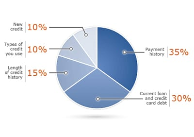 credit-history-report-01-1b02f904558b3b5c5acd3a7214a7185bdaa57a09